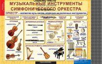 Музыкальные инструменты симфонического оркестра