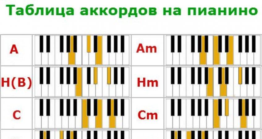 встретите аккорды на клавишах в картинках они